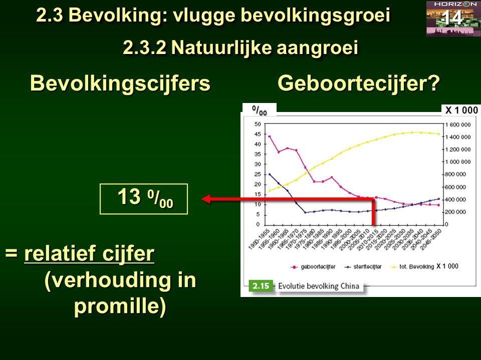 2.3 Bevolking: vlugge bevolkingsgroei 14 2.3.2 Natuurlijke aangroei Bevolkingscijfers 13 0 / 00 X 1 000 Geboortecijfer? = relatief cijfer (verhouding