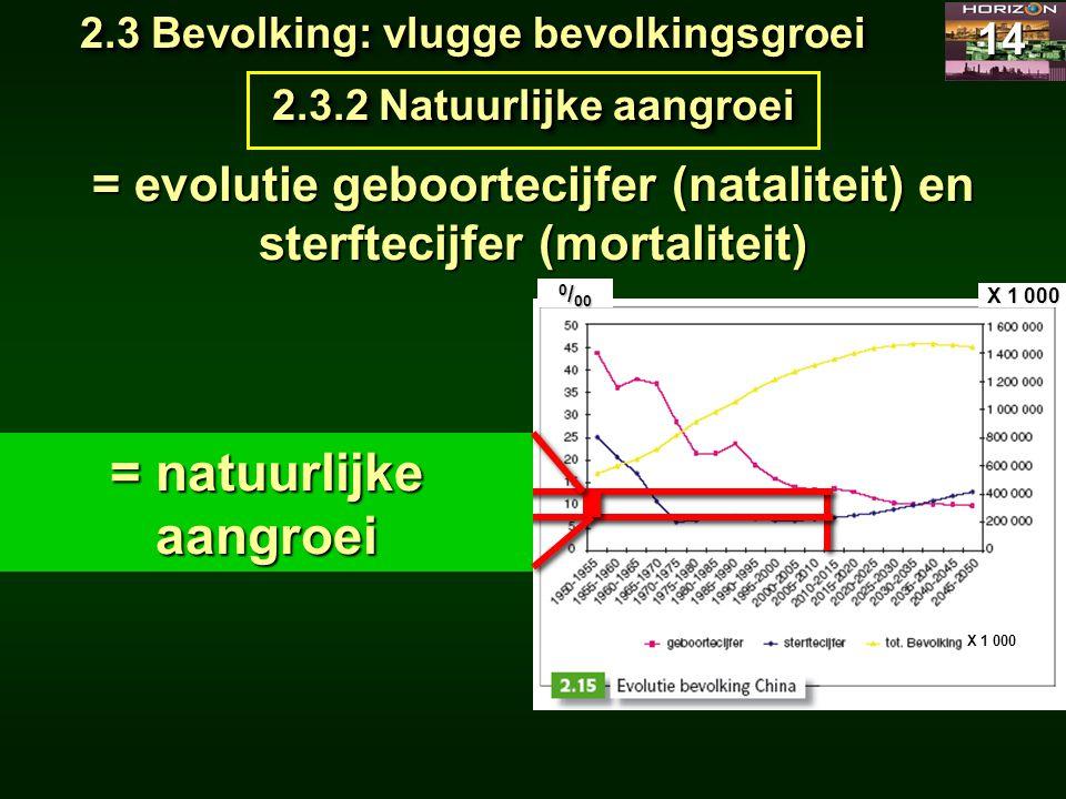 2.3 Bevolking: vlugge bevolkingsgroei 14 2.3.2 Natuurlijke aangroei = evolutie geboortecijfer (nataliteit) en sterftecijfer (mortaliteit) X 1 000 gebo