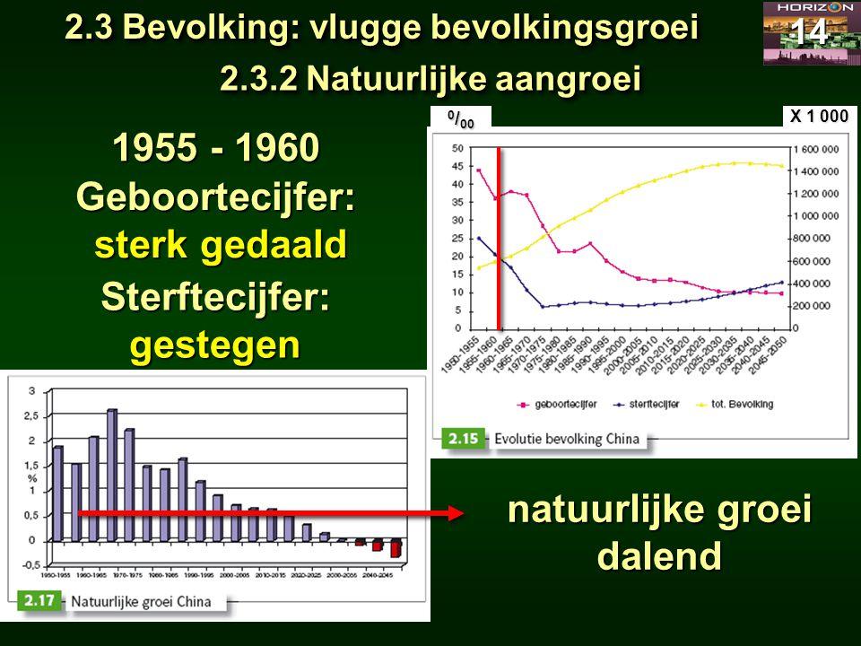 2.3 Bevolking: vlugge bevolkingsgroei 14 2.3.2 Natuurlijke aangroei 1955 - 1960 Geboortecijfer: sterk gedaald sterk gedaald natuurlijke groei dalend S