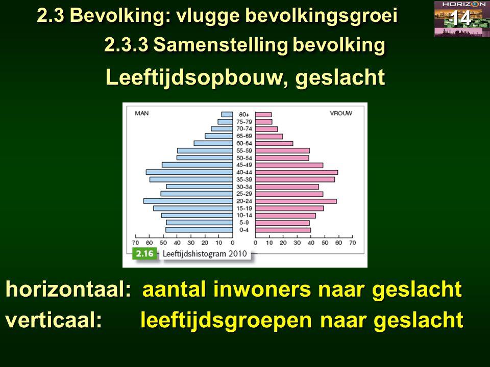 2.3 Bevolking: vlugge bevolkingsgroei 14 2.3.3 Samenstelling bevolking aantal inwoners naar geslacht Leeftijdsopbouw, geslacht horizontaal: leeftijdsg
