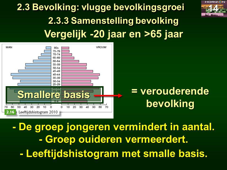 2.3 Bevolking: vlugge bevolkingsgroei 14 2.3.3 Samenstelling bevolking Vergelijk -20 jaar en >65 jaar - De groep jongeren vermindert in aantal. - Leef