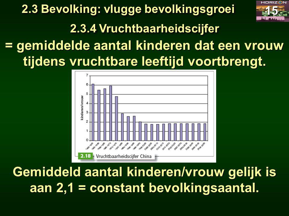 2.3 Bevolking: vlugge bevolkingsgroei 15 2.3.4 Vruchtbaarheidscijfer = gemiddelde aantal kinderen dat een vrouw tijdens vruchtbare leeftijd voortbreng