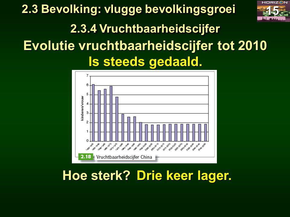 2.3 Bevolking: vlugge bevolkingsgroei 15 2.3.4 Vruchtbaarheidscijfer Evolutie vruchtbaarheidscijfer tot 2010 Is steeds gedaald. Hoe sterk? Drie keer l