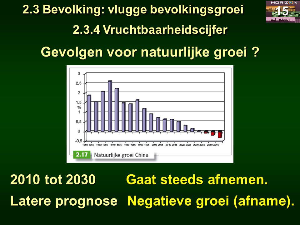 2.3 Bevolking: vlugge bevolkingsgroei 15 2.3.4 Vruchtbaarheidscijfer Gevolgen voor natuurlijke groei ? 2010 tot 2030 Latere prognose Gaat steeds afnem
