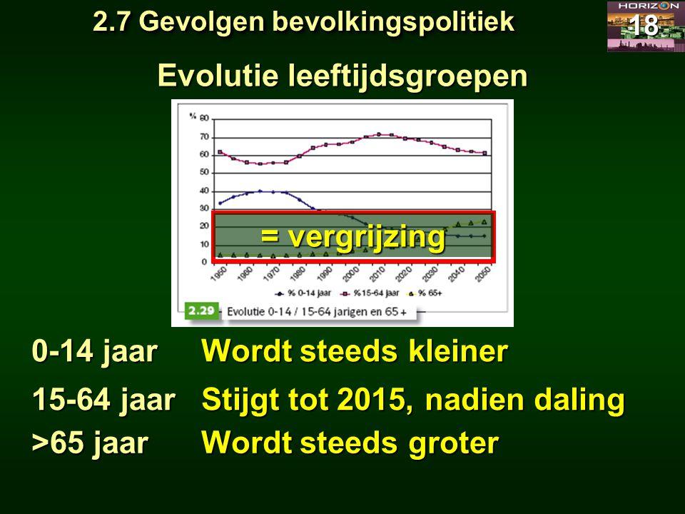 2.7 Gevolgen bevolkingspolitiek 18 Evolutie leeftijdsgroepen 0-14 jaar 15-64 jaar >65 jaar Wordt steeds kleiner Stijgt tot 2015, nadien daling Wordt s