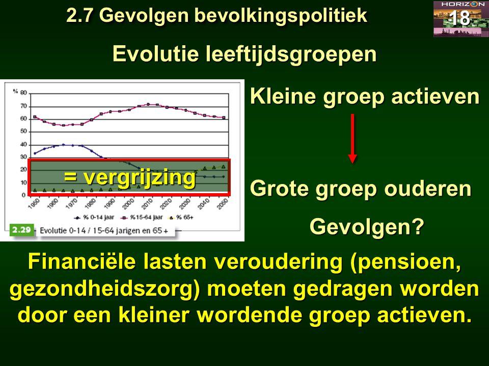 2.7 Gevolgen bevolkingspolitiek 18 Evolutie leeftijdsgroepen Kleine groep actieven Financiële lasten veroudering (pensioen, gezondheidszorg) moeten ge