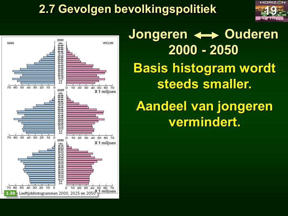 2.7 Gevolgen bevolkingspolitiek 19 Jongeren Ouderen 2000 - 2050 Basis histogram wordt steeds smaller. Aandeel van jongeren vermindert. X 1 miljoen