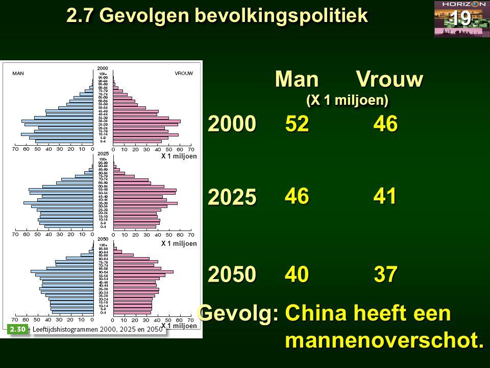 2.7 Gevolgen bevolkingspolitiek 19 Man 2000 2025 2050 52 Vrouw 46 40 46 41 37 (X 1 miljoen) Gevolg: X 1 miljoen China heeft een mannenoverschot.