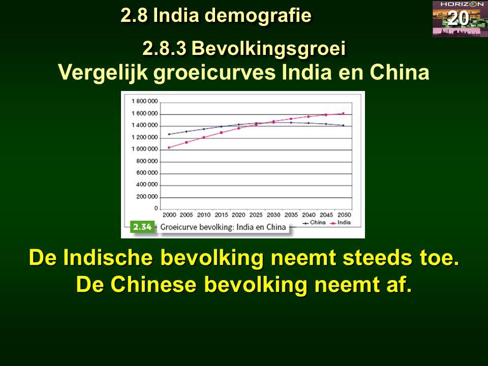 2.8 India demografie 20 2.8.3 Bevolkingsgroei Vergelijk groeicurves India en China De Indische bevolking neemt steeds toe. De Chinese bevolking neemt