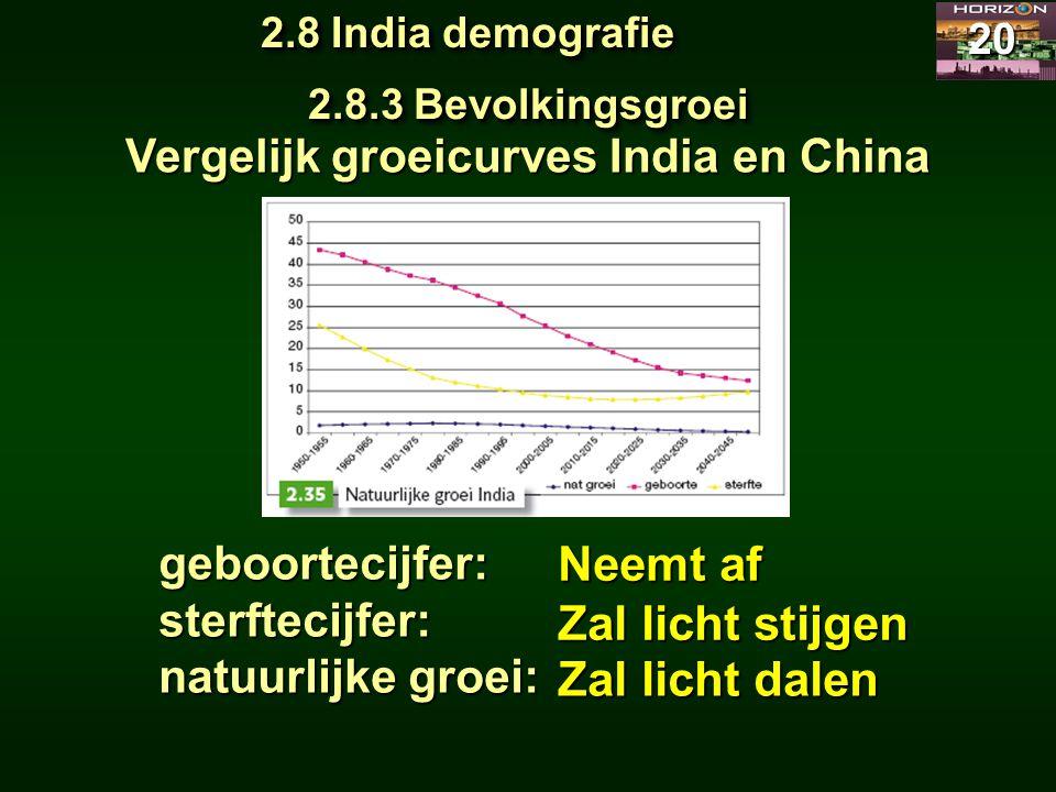 2.8 India demografie 20 2.8.3 Bevolkingsgroei Vergelijk groeicurves India en China geboortecijfer:sterftecijfer: natuurlijke groei: Neemt af Zal licht