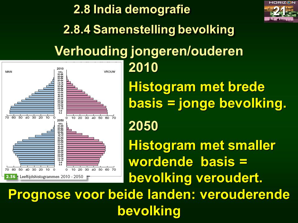 2.8 India demografie 21 2.8.4 Samenstelling bevolking Verhouding jongeren/ouderen Histogram met brede basis = jonge bevolking. 2010 2050 Histogram met