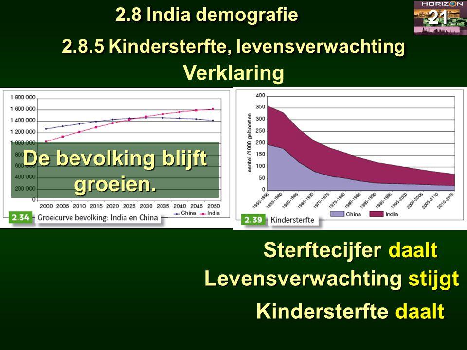 2.8 India demografie 21 2.8.5 Kindersterfte, levensverwachting Verklaring Sterftecijfer daalt Levensverwachting stijgt Kindersterfte daalt De bevolkin