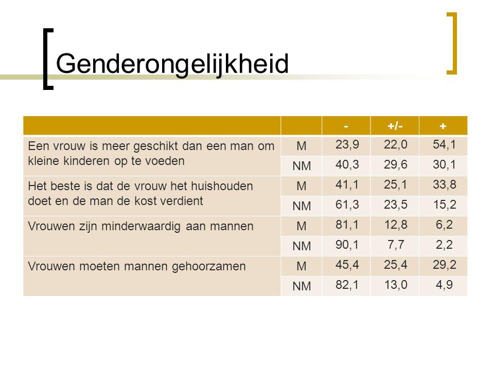 Genderongelijkheid -+/-+ Een vrouw is meer geschikt dan een man om kleine kinderen op te voeden M 23,922,054,1 NM 40,329,630,1 Het beste is dat de vro