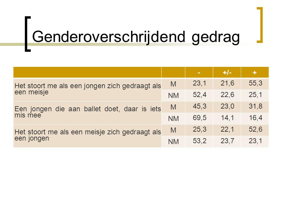 Genderoverschrijdend gedrag -+/-+ Het stoort me als een jongen zich gedraagt als een meisje M 23,121,655,3 NM 52,422,625,1 Een jongen die aan ballet d