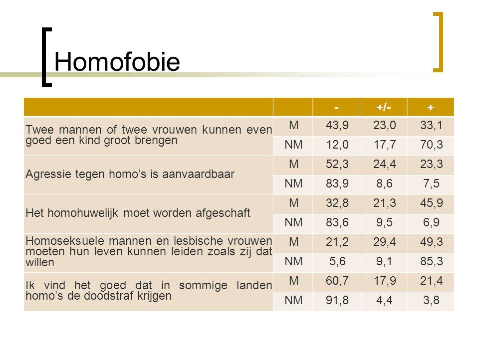 Homofobie -+/-+ Twee mannen of twee vrouwen kunnen even goed een kind groot brengen M43,923,033,1 NM12,017,770,3 Agressie tegen homo's is aanvaardbaar