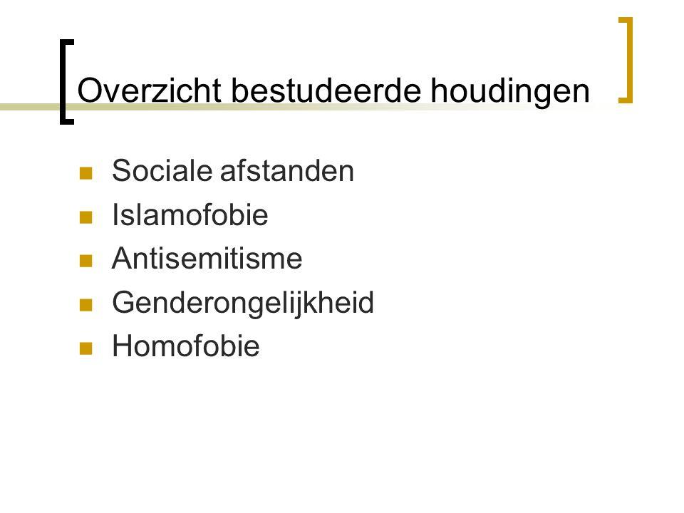 Overzicht bestudeerde houdingen Sociale afstanden Islamofobie Antisemitisme Genderongelijkheid Homofobie