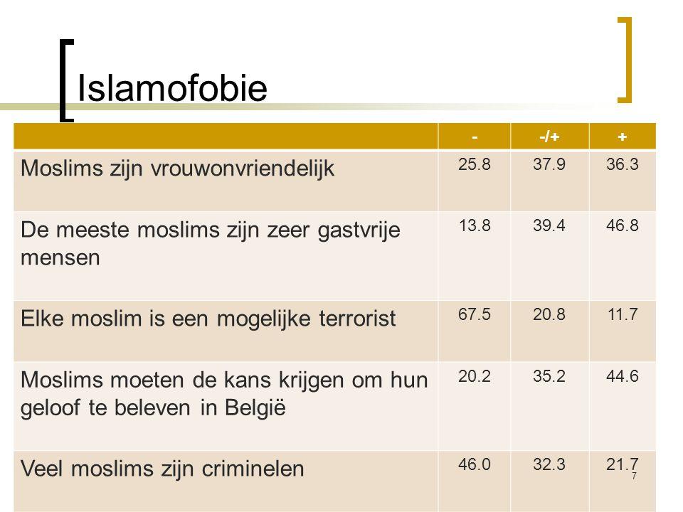 Islamofobie --/++ Moslims zijn vrouwonvriendelijk 25.837.936.3 De meeste moslims zijn zeer gastvrije mensen 13.839.446.8 Elke moslim is een mogelijke