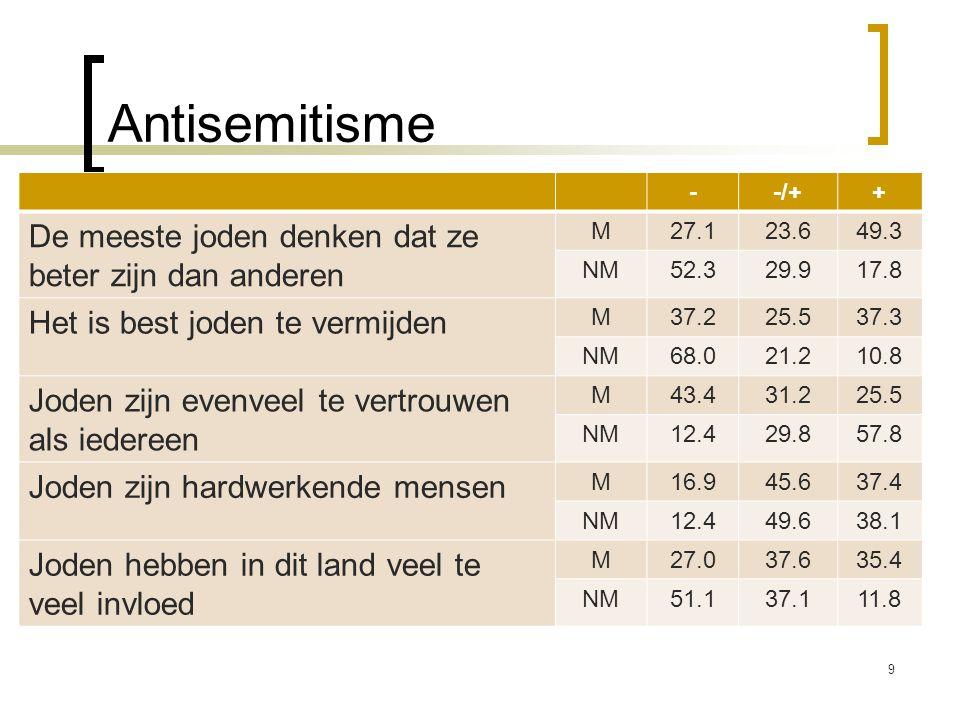 Antisemitisme --/++ De meeste joden denken dat ze beter zijn dan anderen M27.123.649.3 NM52.329.917.8 Het is best joden te vermijden M37.225.537.3 NM6
