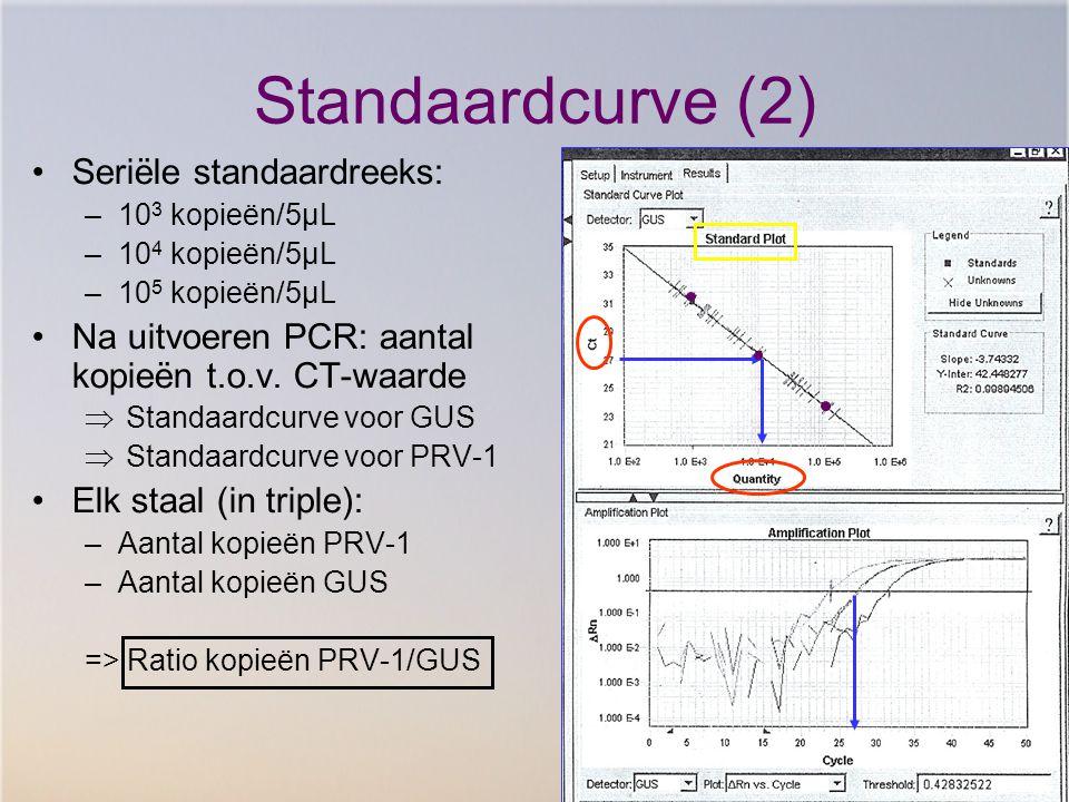 Standaardcurve (2) Seriële standaardreeks: –10 3 kopieën/5µL –10 4 kopieën/5µL –10 5 kopieën/5µL Na uitvoeren PCR: aantal kopieën t.o.v. CT-waarde  S
