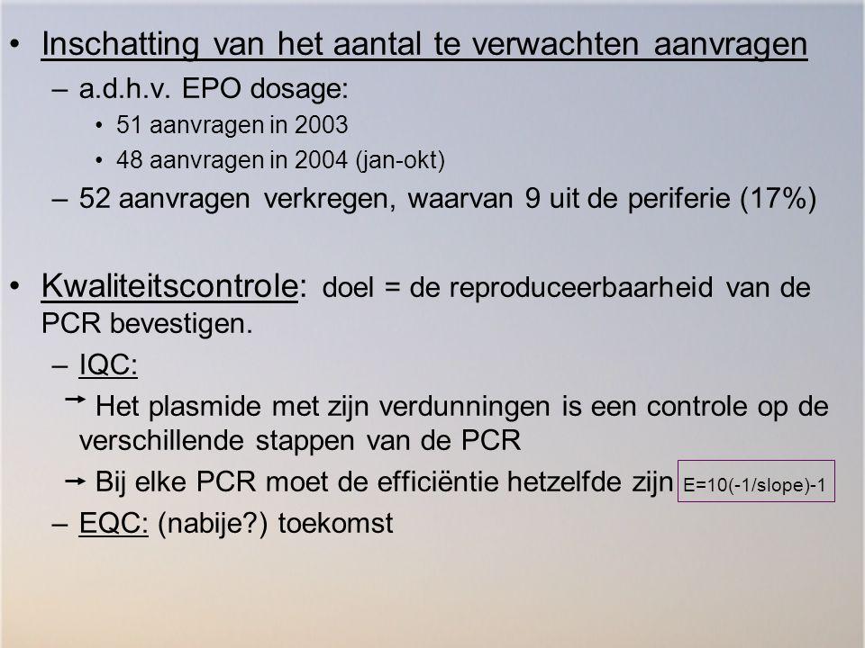 Inschatting van het aantal te verwachten aanvragen –a.d.h.v. EPO dosage: 51 aanvragen in 2003 48 aanvragen in 2004 (jan-okt) –52 aanvragen verkregen,