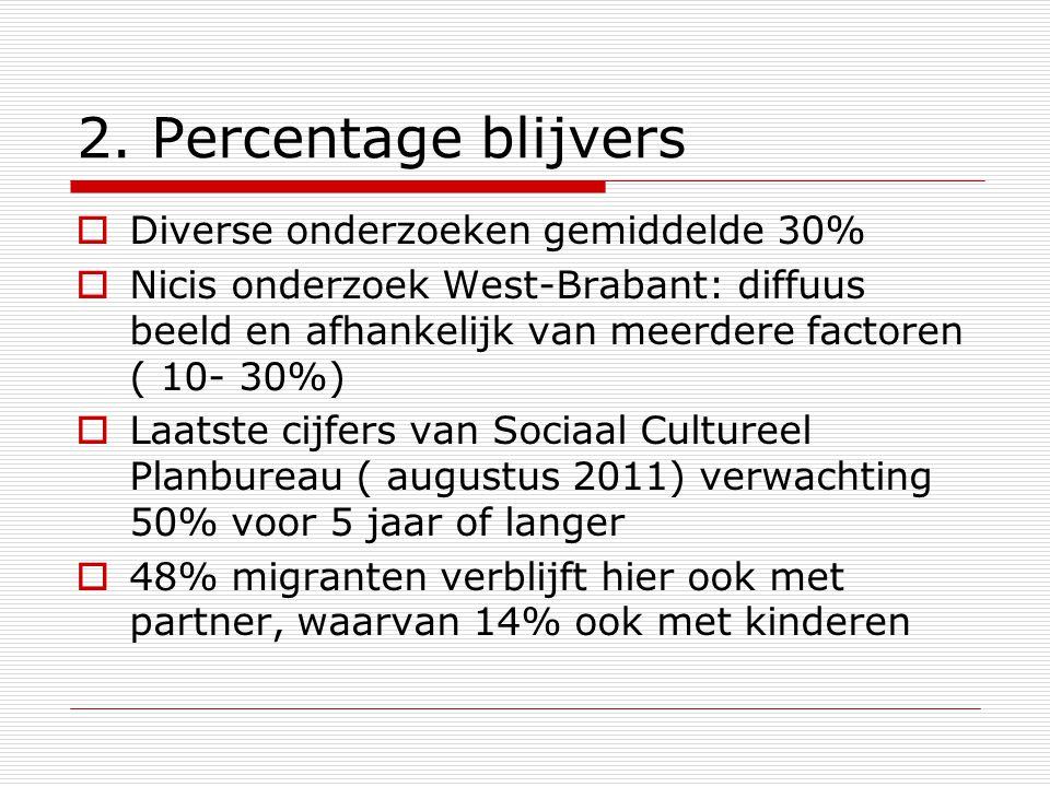 2. Percentage blijvers  Diverse onderzoeken gemiddelde 30%  Nicis onderzoek West-Brabant: diffuus beeld en afhankelijk van meerdere factoren ( 10- 3