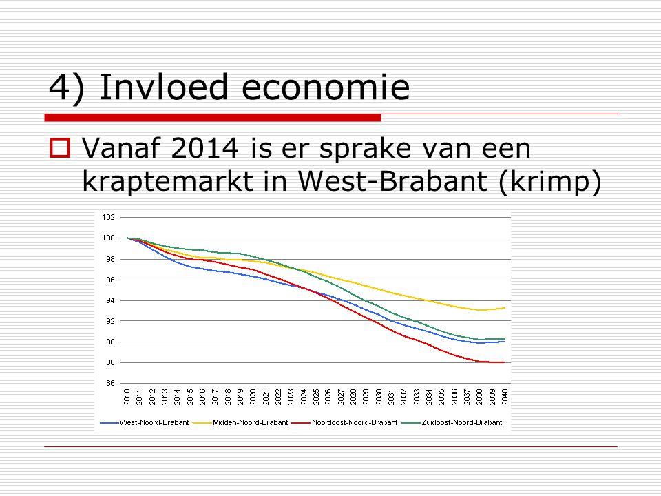 4) Invloed economie  Vanaf 2014 is er sprake van een kraptemarkt in West-Brabant (krimp)
