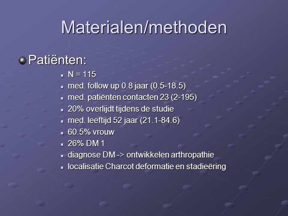 Materialen/methoden Patiënten: N = 115 N = 115 med. follow up 0.8 jaar (0.5-18.5) med. follow up 0.8 jaar (0.5-18.5) med. patiënten contacten 23 (2-19