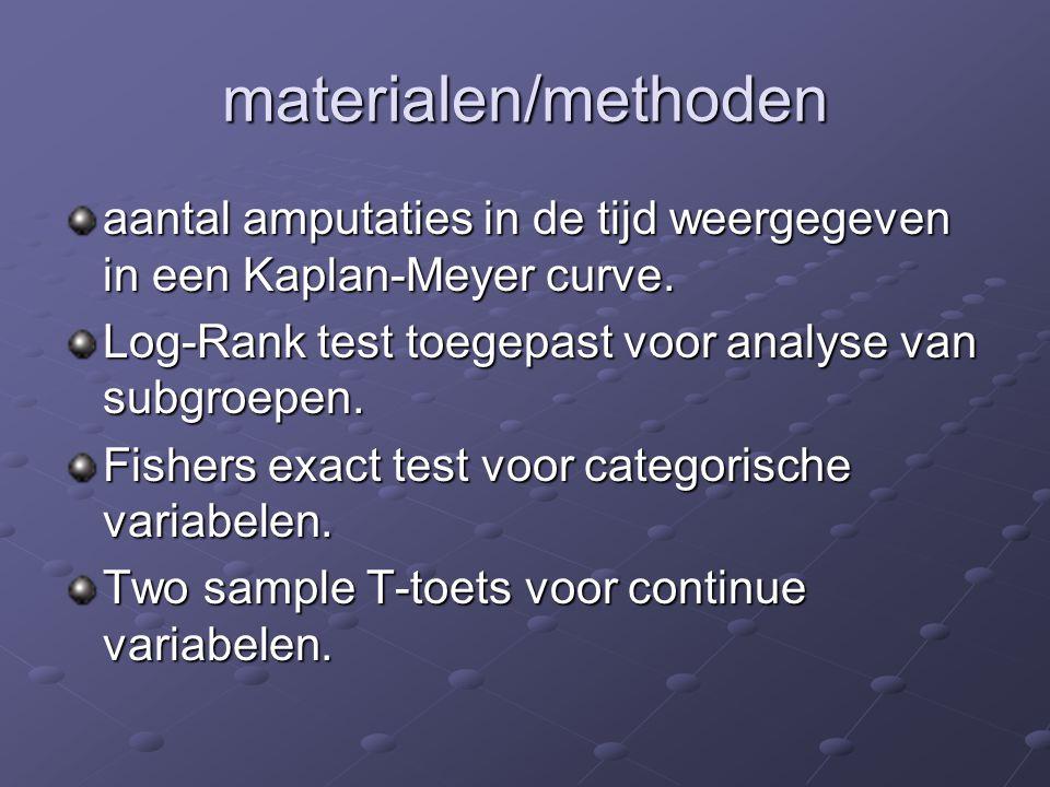 materialen/methoden aantal amputaties in de tijd weergegeven in een Kaplan-Meyer curve. Log-Rank test toegepast voor analyse van subgroepen. Fishers e