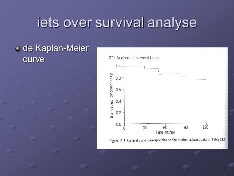 de Kaplan-Meier curve