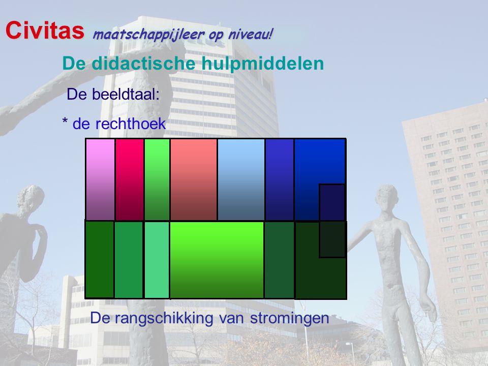 Civitas maatschappijleer op niveau! De didactische hulpmiddelen De beeldtaal: * de rechthoek De rangschikking van stromingen