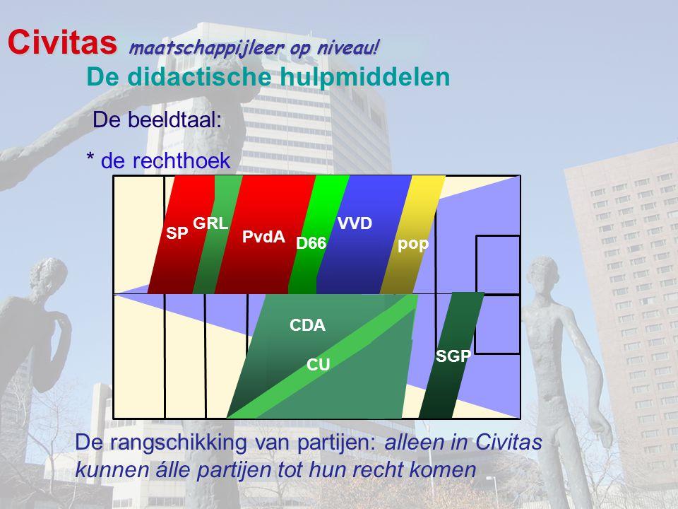 Civitas maatschappijleer op niveau! De didactische hulpmiddelen De beeldtaal: * de rechthoek De rangschikking van partijen: alleen in Civitas kunnen á