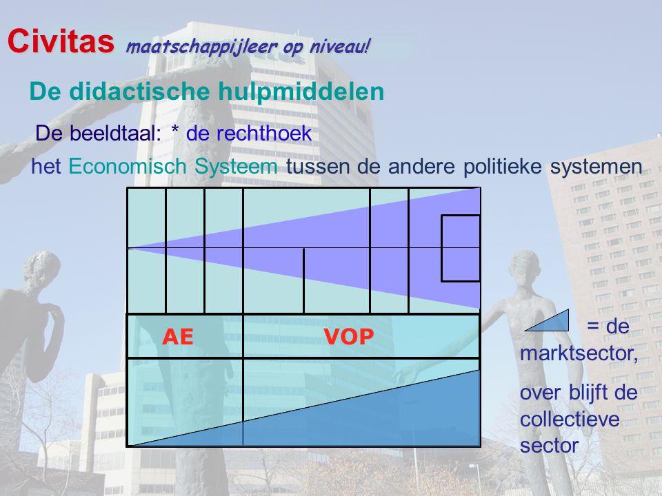 Civitas maatschappijleer op niveau! het Economisch Systeem tussen de andere politieke systemen AE VOP = de marktsector, over blijft de collectieve sec
