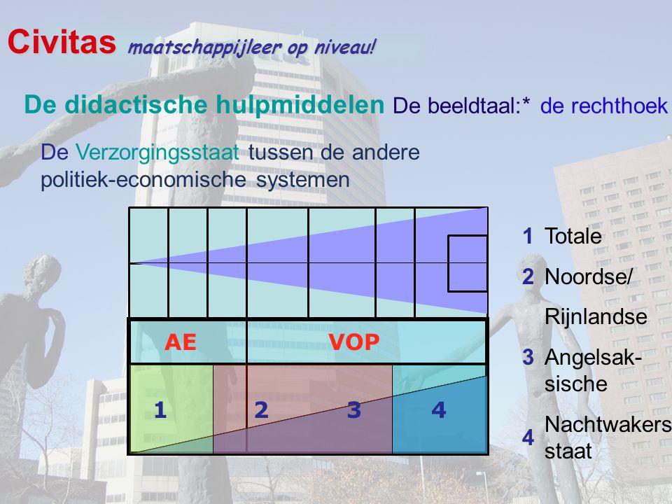 Civitas maatschappijleer op niveau! De Verzorgingsstaat tussen de andere politiek-economische systemen AE VOP 1 2 3 4 12341234 Totale Noordse/ Rijnlan