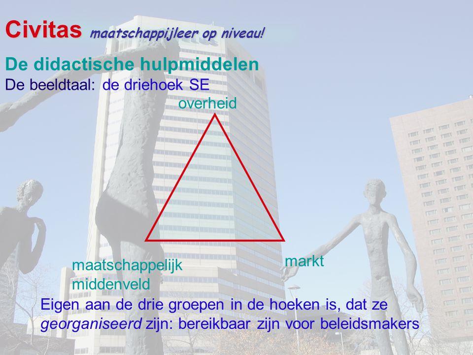 Civitas maatschappijleer op niveau! overheid maatschappelijk middenveld markt De didactische hulpmiddelen De beeldtaal: de driehoek SE Eigen aan de dr