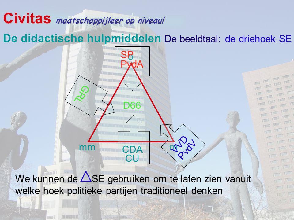 Civitas maatschappijleer op niveau! o mmm We kunnen de SE gebruiken om te laten zien vanuit welke hoek politieke partijen traditioneel denken SP PvdA
