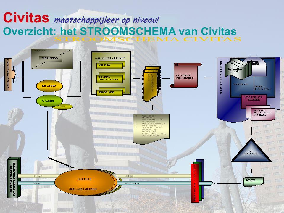 Civitas maatschappijleer op niveau! Overzicht: het STROOMSCHEMA van Civitas
