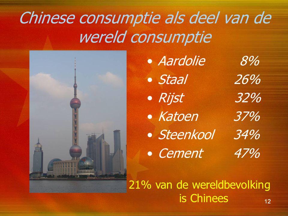 12 Chinese consumptie als deel van de wereld consumptie Aardolie 8% Staal 26% Rijst 32% Katoen 37% Steenkool 34% Cement 47% 21% van de wereldbevolking