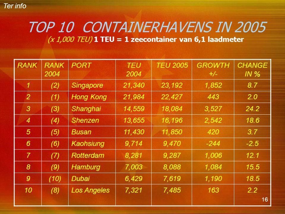 16 TOP 10 CONTAINERHAVENS IN 2005 (x 1,000 TEU) 1 TEU = 1 zeecontainer van 6,1 laadmeter RANKRANK 2004 PORTTEU 2004 TEU 2005GROWTH +/- CHANGE IN % 1(2