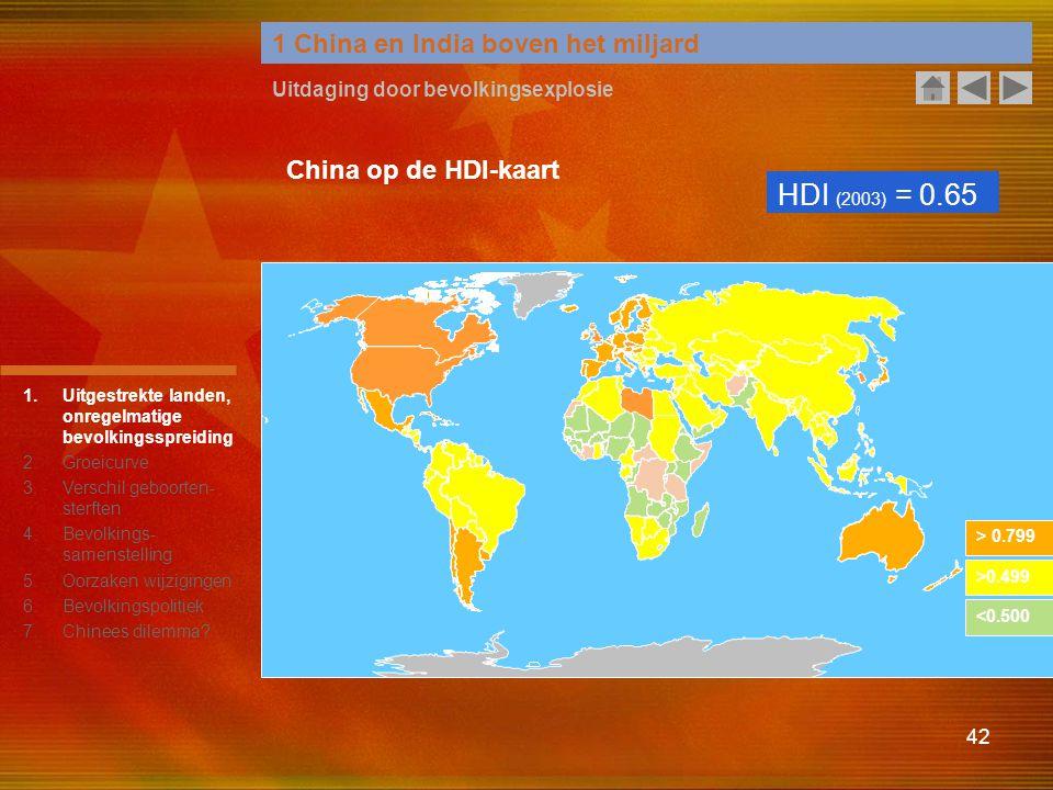 42 1 China en India boven het miljard Uitdaging door bevolkingsexplosie > 0.799 >0.499 <0.500 HDI (2003) = 0.65 China op de HDI-kaart 1.Uitgestrekte l