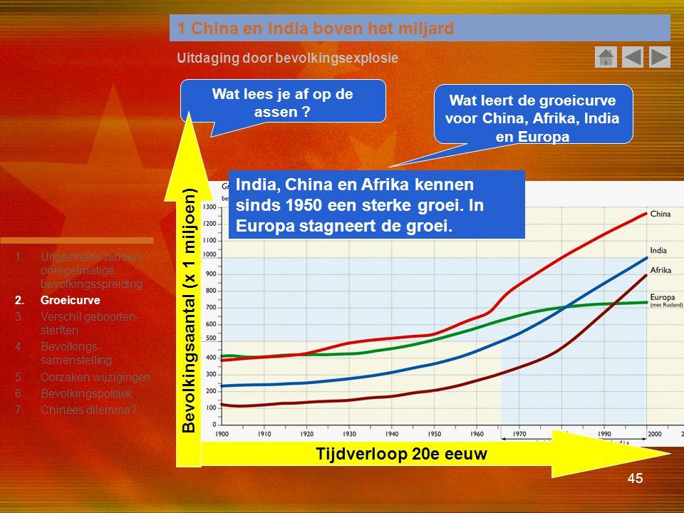 45 1 China en India boven het miljard Uitdaging door bevolkingsexplosie Wat lees je af op de assen ? Wat leert de groeicurve voor China, Afrika, India