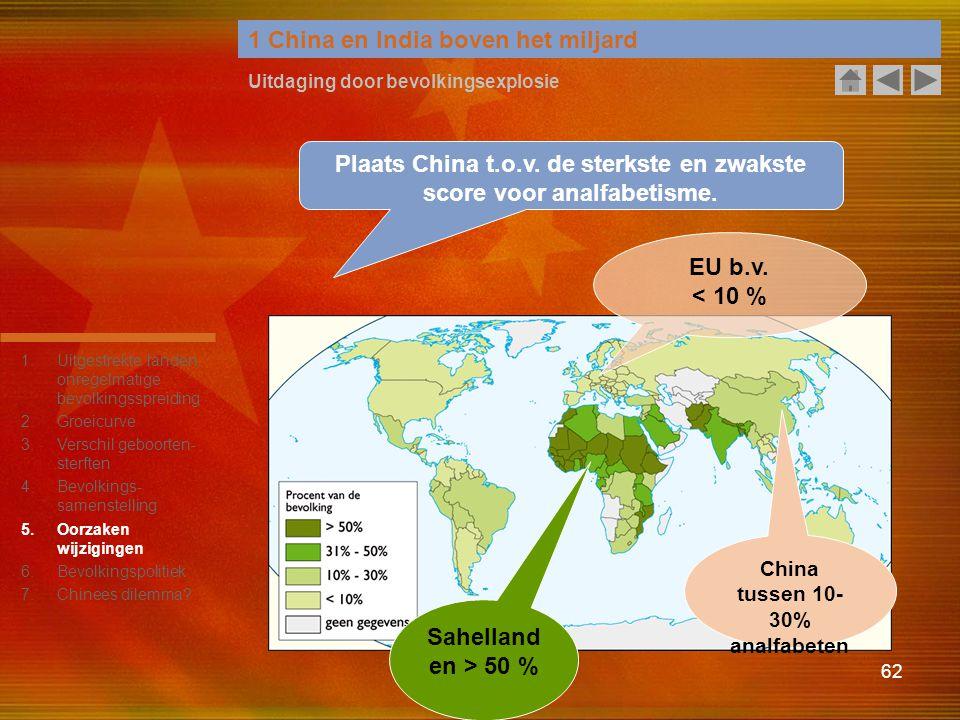 62 1 China en India boven het miljard Uitdaging door bevolkingsexplosie Plaats China t.o.v. de sterkste en zwakste score voor analfabetisme. China tus