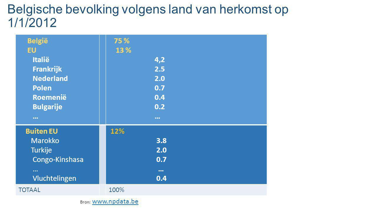 Belgische bevolking volgens land van herkomst op 1/1/2012 België EU Italië Frankrijk Nederland Polen Roemenië Bulgarije … 75 % 13 % 4,2 2.5 2.0 0.7 0.