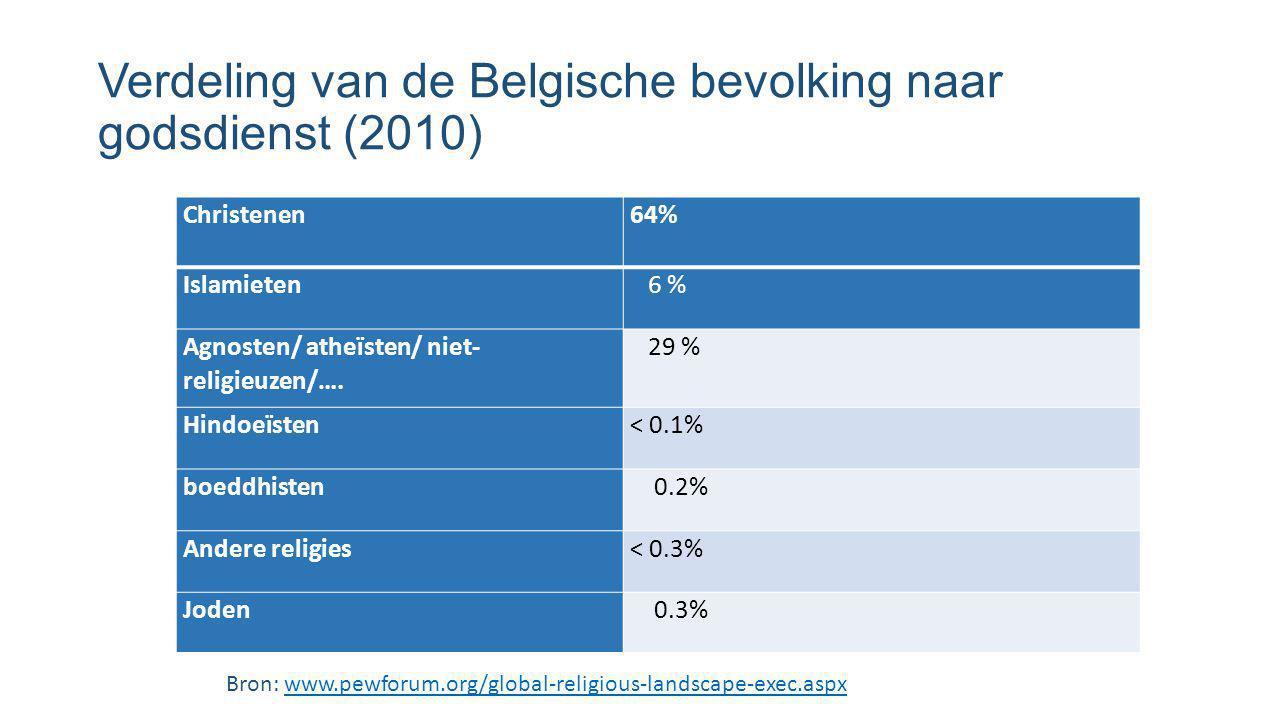 Verdeling van de Belgische bevolking naar godsdienst (2010) Christenen64% Islamieten 6 % Agnosten/ atheïsten/ niet- religieuzen/…. 29 % Hindoeïsten< 0