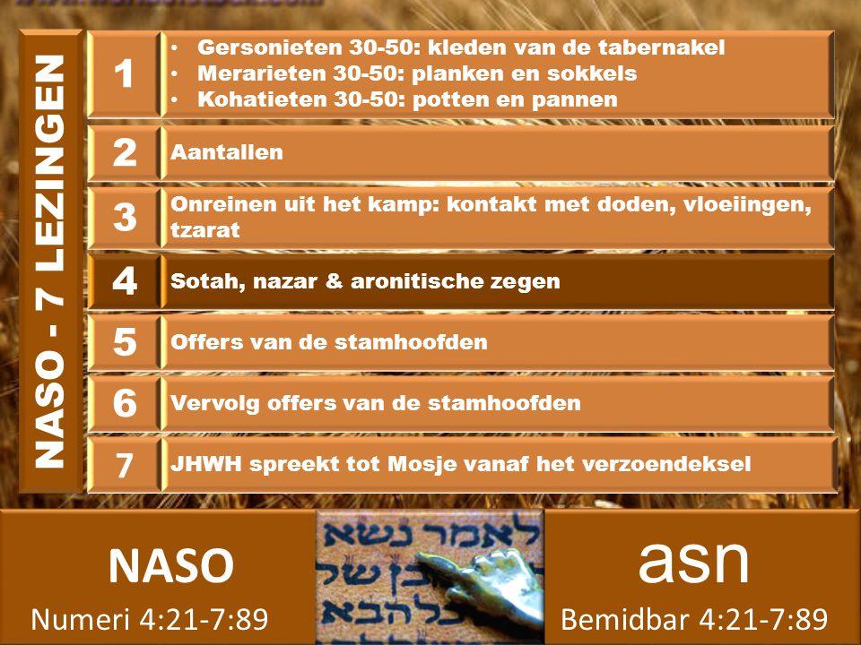 NASO asn Numeri 4:21-7:89 Bemidbar 4:21-7:89 NASO asn Numeri 4:21-7:89 Bemidbar 4:21-7:89 1 Gersonieten 30-50: kleden van de tabernakel Merarieten 30-50: planken en sokkels Kohatieten 30-50: potten en pannen 2 Aantallen 3 Onreinen uit het kamp: kontakt met doden, vloeiingen, tzarat 4 Sotah, nazar & aronitische zegen 5 Offers van de stamhoofden 6 Vervolg offers van de stamhoofden 7 JHWH spreekt tot Mosje vanaf het verzoendeksel NASO - 7 LEZINGEN