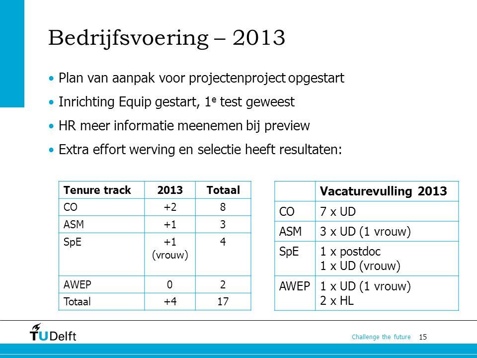 15 Challenge the future Bedrijfsvoering – 2013 Plan van aanpak voor projectenproject opgestart Inrichting Equip gestart, 1 e test geweest HR meer info