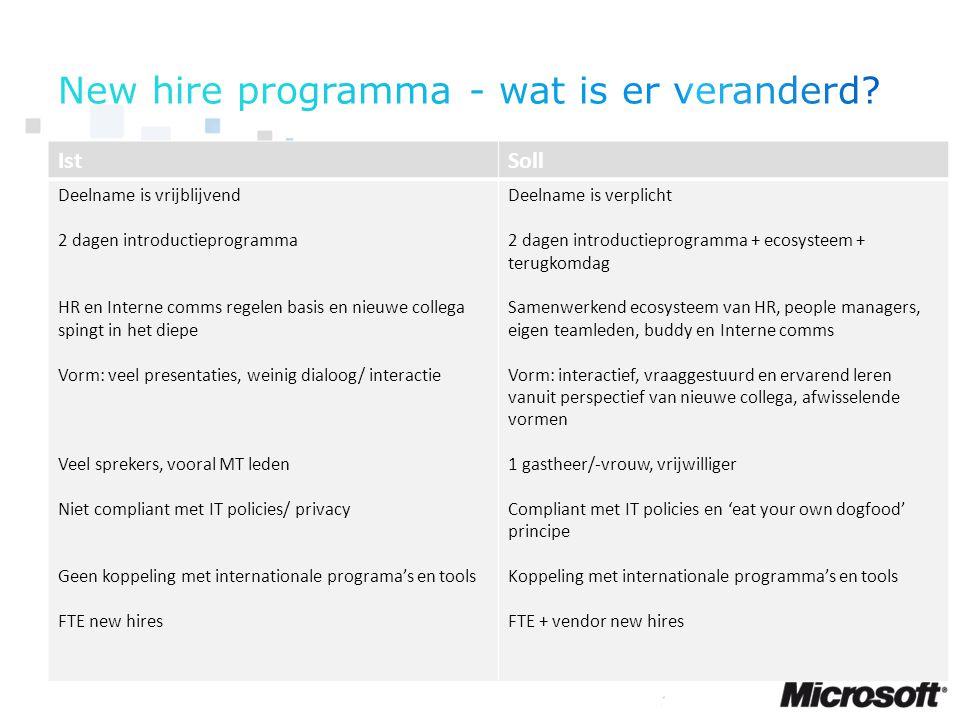 1) Nieuwe collega's voelen zich welkom 2) Nieuwe collega's zijn in staat een sociale structuur voor zichzelf te creeren 3) Nieuwe collega's zijn in staat binnen drie maanden effectief te zijn in hun rol 4) Nieuwe collega's hebben zich de HNW scenario's eigen gemaakt 5) Nieuwe collega's zijn in staat een goed ambassadeur van Microsoft Nederland te zijn