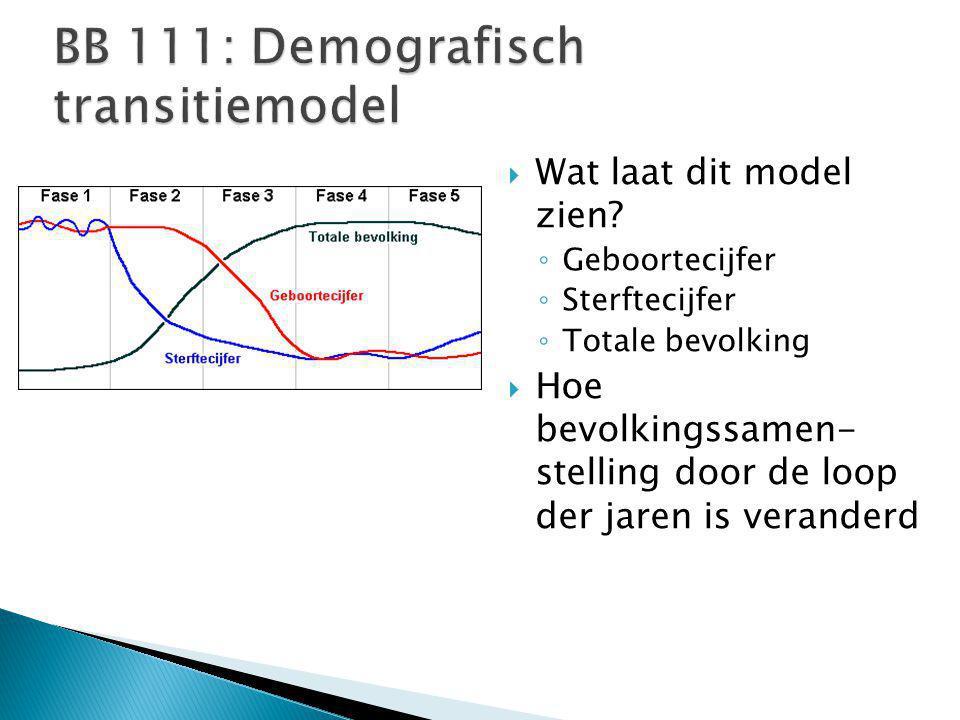  Wat laat dit model zien? ◦ Geboortecijfer ◦ Sterftecijfer ◦ Totale bevolking  Hoe bevolkingssamen- stelling door de loop der jaren is veranderd