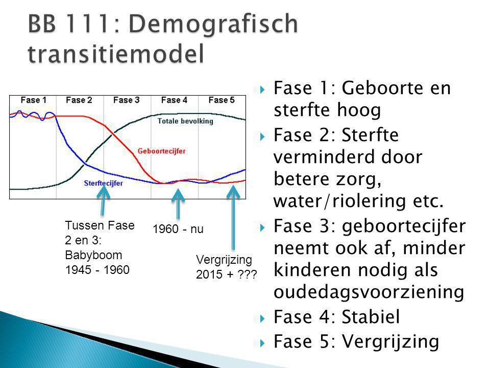  Fase 1: Geboorte en sterfte hoog  Fase 2: Sterfte verminderd door betere zorg, water/riolering etc.  Fase 3: geboortecijfer neemt ook af, minder k