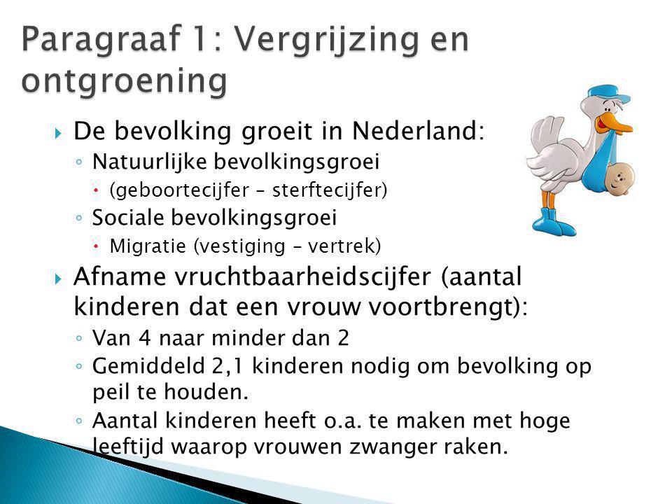  De bevolking groeit in Nederland: ◦ Natuurlijke bevolkingsgroei  (geboortecijfer – sterftecijfer) ◦ Sociale bevolkingsgroei  Migratie (vestiging – vertrek)  Afname vruchtbaarheidscijfer (aantal kinderen dat een vrouw voortbrengt): ◦ Van 4 naar minder dan 2 ◦ Gemiddeld 2,1 kinderen nodig om bevolking op peil te houden.