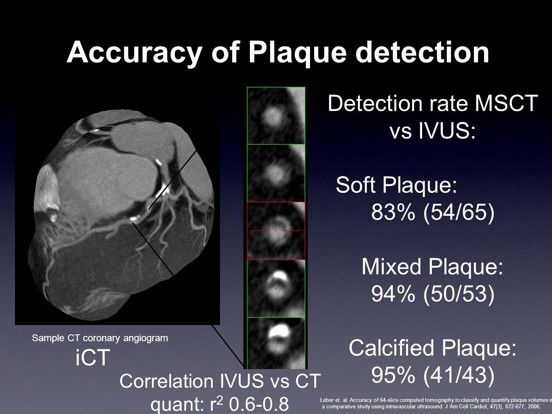 Accuracy of Plaque detection Detection rate MSCT vs IVUS: Soft Plaque: 83% (54/65) Mixed Plaque: 94% (50/53) Calcified Plaque: 95% (41/43) Leber et. a